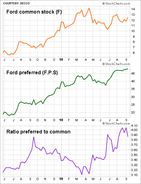 Preferred Stocks: A Preferred Avenue For Income Investors
