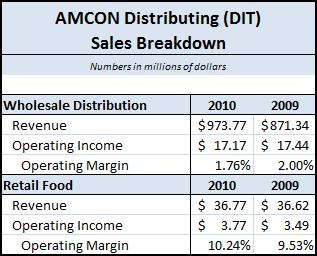 DIT - 2010 Sales Breakdown
