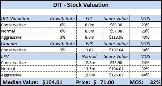 DIT - 2010 Valuation
