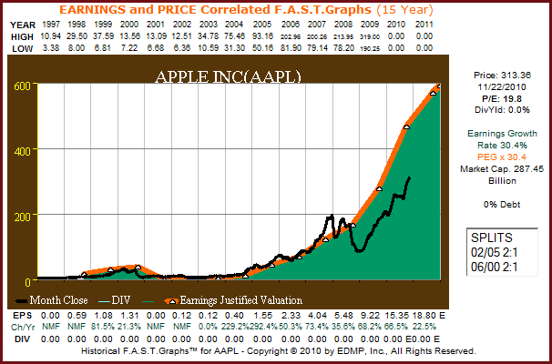 AAPL 15yr. F.A.S.T. Graph™