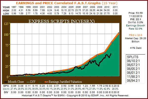 ESRX 15yr. F.A.S.T. Graph™