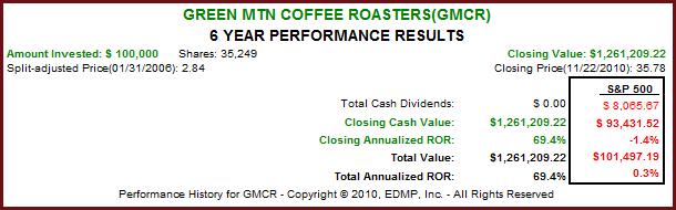 GMCR 6yr. F.A.S.T. Graph™
