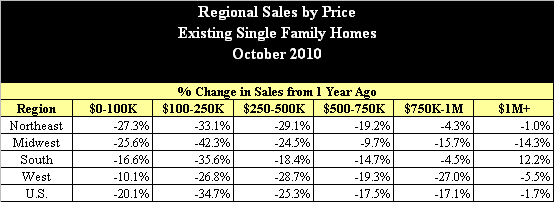 Existing Home Sales by Region and Price