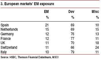 European-Countries-EM-DEV-Exposure