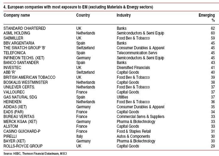 European-Companies-EM-Exposure