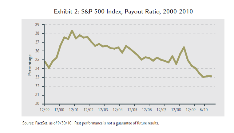 sp500-dividend-payouts.png
