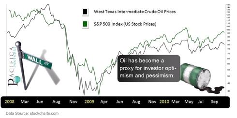 S&P 500 - Versus West Texas Intermediate Crude Oil Prices
