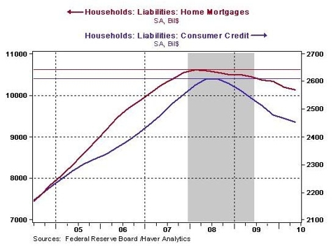 Household debt