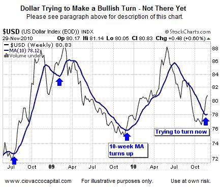 US Dollar 10 week moving average tries to turn