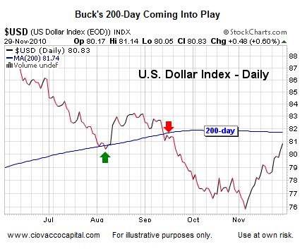 US Dollar 200 day moving average