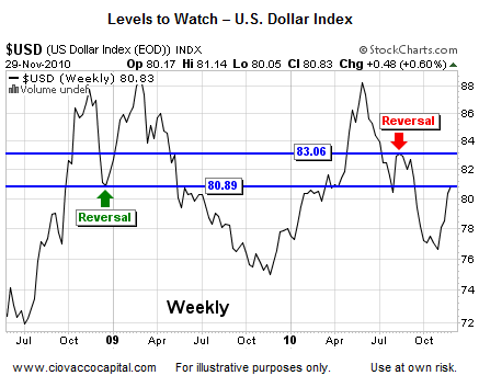 US Dollar Key Levels to Watch