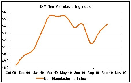 ISM Non Manufacturing Data