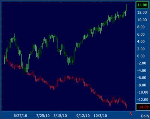 SPX / Dollar