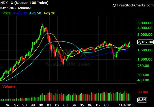 The NASDAQ nears 2007 highs.