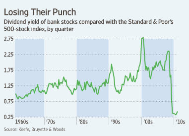 US-Bank-Dividends-Relative-To-Sp-Yields