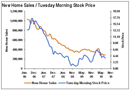 New Home Sales correlated to Tuesday Morning Stock Price