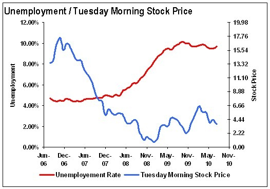 Tuesday Morning Stock and the Unemployment Rate