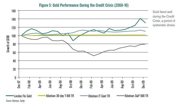 gold-during-credit-crisis.jpg