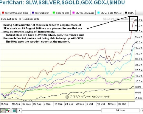 SLW Chart Comparisons 06 Nov 2010.JPG