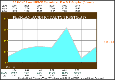 PBT 6yr. Earnings and Price Correlated F.A.S.T. Graph™