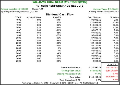 WTU 17yr. Performance Results