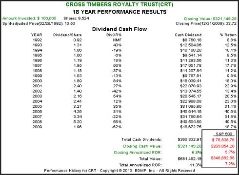 CRT 18yr. Performance Results