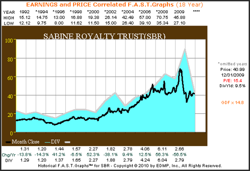 SBR 18yr. Earnings and Price Correlated F.A.S.T. Graph™