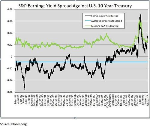S&P Earnings Yield Spread Against US 10 Year Treasury