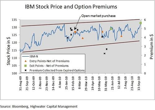 IBM Stock Price and Option Premiums