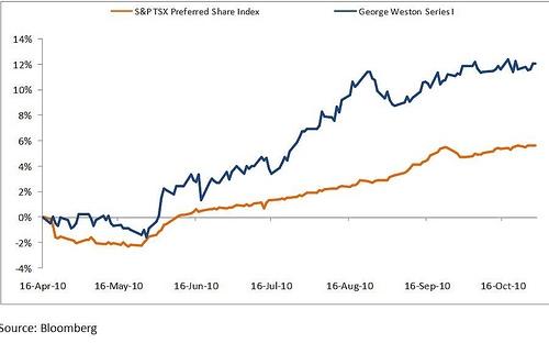 S&P TSX Preferred Share Index Versus George Weston Preferreds Series I
