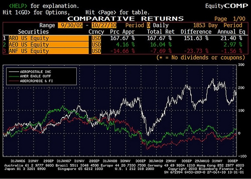 Price Chart Comparing Aeropostale, American Eagle and Abercrombie