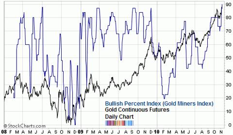 bullish percent gold miners index Nov 2010