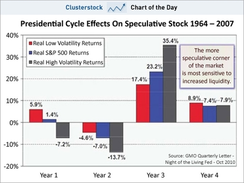 chart of the day, presidential cycle effects on spocks, 1964-2007, oct 2010