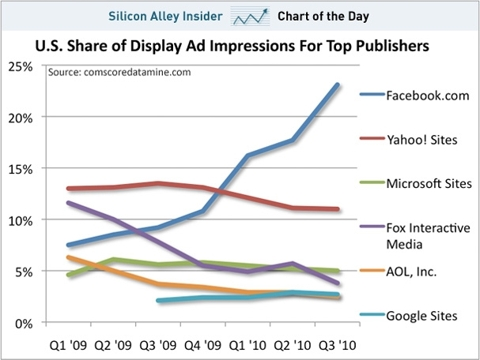 chart of the day, share of online ad impressions, nov 2010