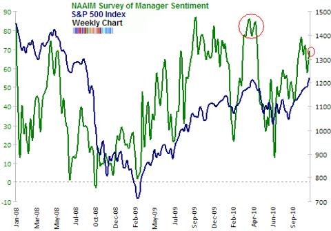 NAAIM survey of manager sentiment Nov 2010