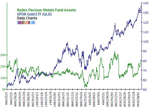 Rydex precious metals assets NAV Nov 2010