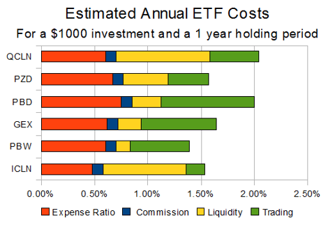 Estimated ETF costs