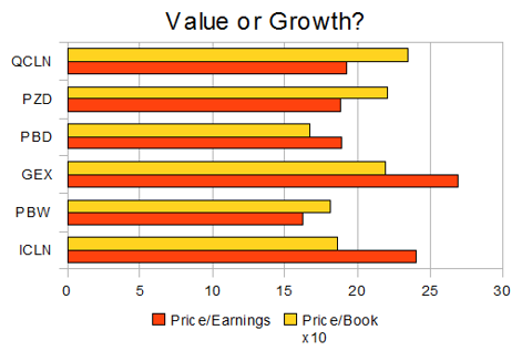 P/E and P/B ratios of ETF portfolios