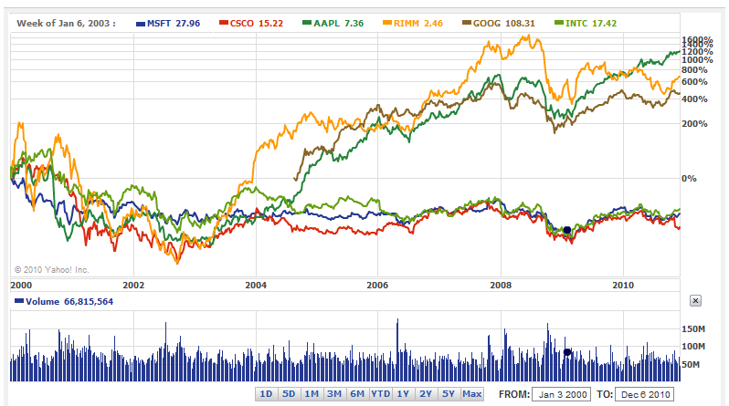 tech-stocks-compare.png