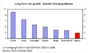 Long-term real growth: Selected Emerging Markets