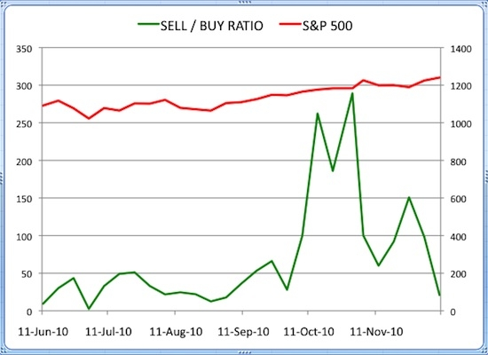 Insider Sell Buy Ratio December 10, 2010