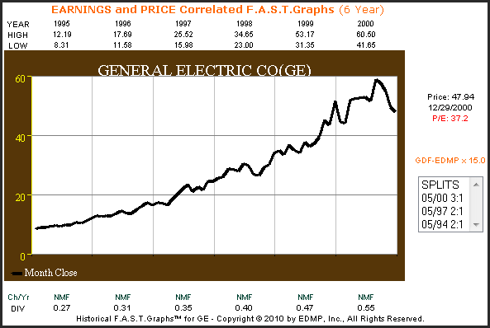 General Electric 6-year earnings and price correlated F.A.S.T. Graphs™