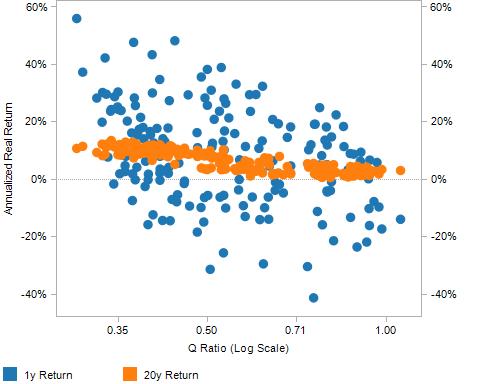 Q Ratio vs S&P Returns, Click for more data