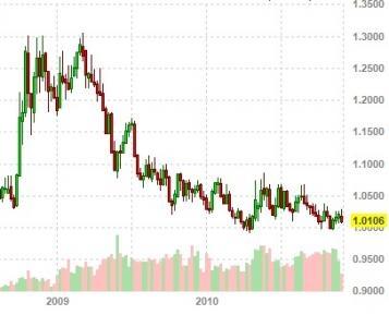 US Dollar vs. Canadian Dollar
