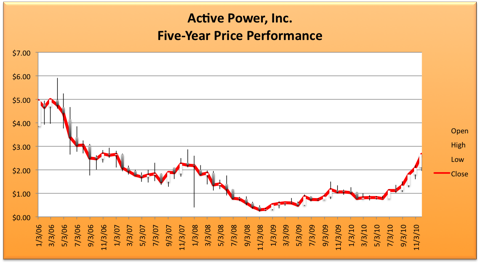 12.20.10 ACPW Price.png