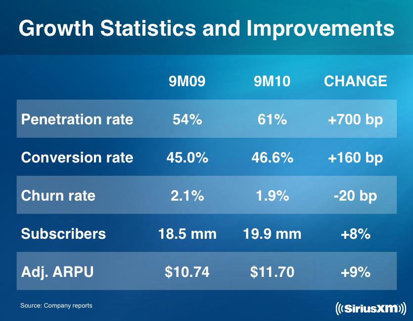 Sirius XM (NASDAQ:<a href='http://seekingalpha.com/symbol/SIRI' title='Sirius XM Holdings Inc.'>SIRI</a>) Satellite Radio penetration rate