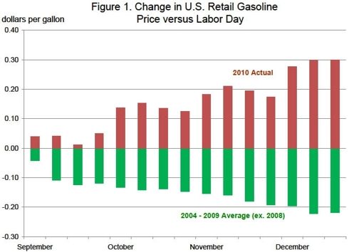 Change in gasoline price trends