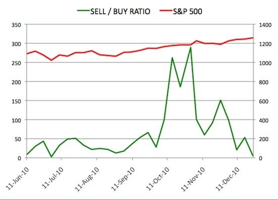 Insider Sell Buy Ratio December 24, 2010