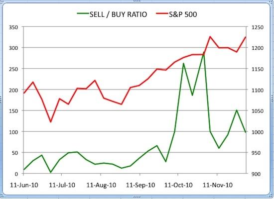 Insider Sell Buy Ratio December 3, 2010