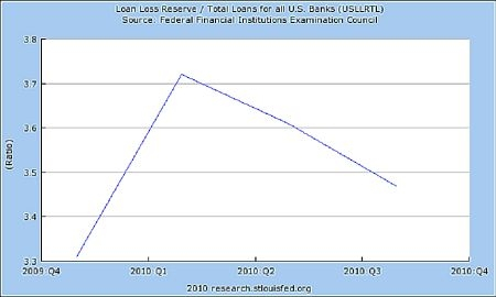 Loan Loss Reserve - Total Loans for all U.S. Banks